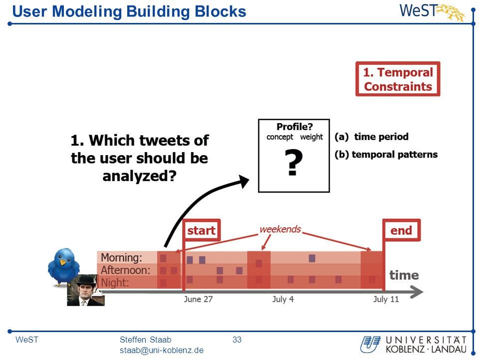 Steffen Staab staab@uni-koblenz.de 33WeST User Modeling Building Blocks