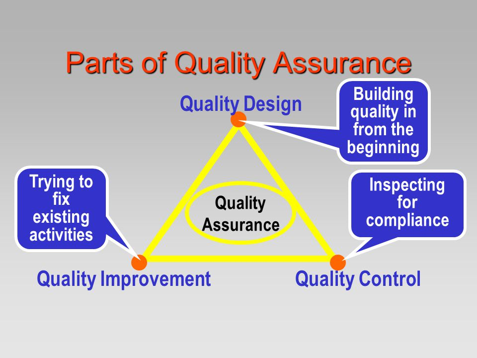 Parts of Quality Assurance Quality Design Quality ImprovementQuality Control Quality Assurance Trying to fix existing activities Inspecting for compli