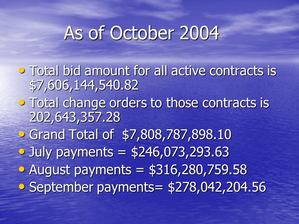 As of October 2004 As of October 2004 Total bid amount for all active contracts is $7,606,144,540.82 Total bid amount for all active contracts is $7,606,144,540.82 Total change orders to those contracts is 202,643,357.28 Total change orders to those contracts is 202,643,357.28 Grand Total of $7,808,787,898.10 Grand Total of $7,808,787,898.10 July payments = $246,073,293.63 July payments = $246,073,293.63 August payments = $316,280,759.58 August payments = $316,280,759.58 September payments= $278,042,204.56 September payments= $278,042,204.56