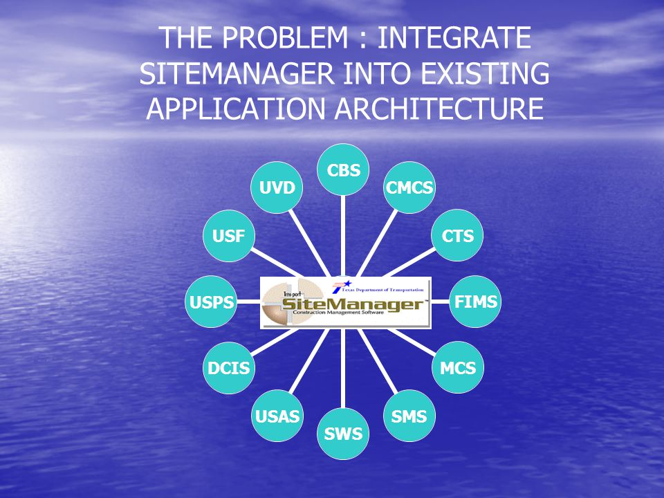 THE PROBLEM : INTEGRATE SITEMANAGER INTO EXISTING APPLICATION ARCHITECTURE