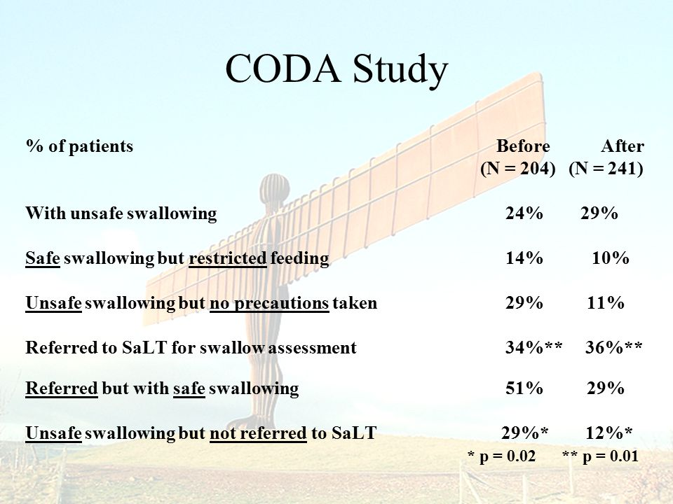 CODA Study % of patients Before After (N = 204) (N = 241) With unsafe swallowing 24% 29% Safe swallowing but restricted feeding 14% 10% Unsafe swallowing but no precautions taken 29% 11% Referred to SaLT for swallow assessment 34%** 36%** Referred but with safe swallowing 51% 29% Unsafe swallowing but not referred to SaLT 29%* 12%* * p = 0.02 ** p = 0.01
