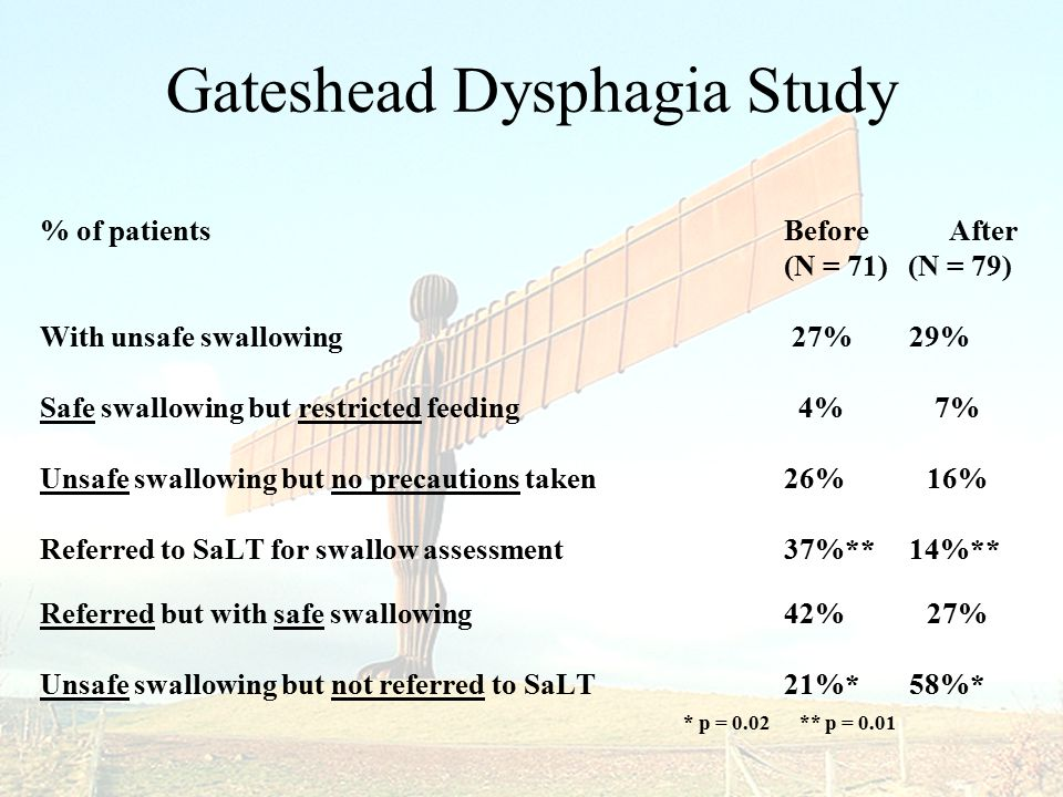 Gateshead Dysphagia Study % of patients Before After (N = 71) (N = 79) With unsafe swallowing 27% 29% Safe swallowing but restricted feeding 4% 7% Unsafe swallowing but no precautions taken26% 16% Referred to SaLT for swallow assessment37%** 14%** Referred but with safe swallowing 42% 27% Unsafe swallowing but not referred to SaLT21%* 58%* * p = 0.02 ** p = 0.01