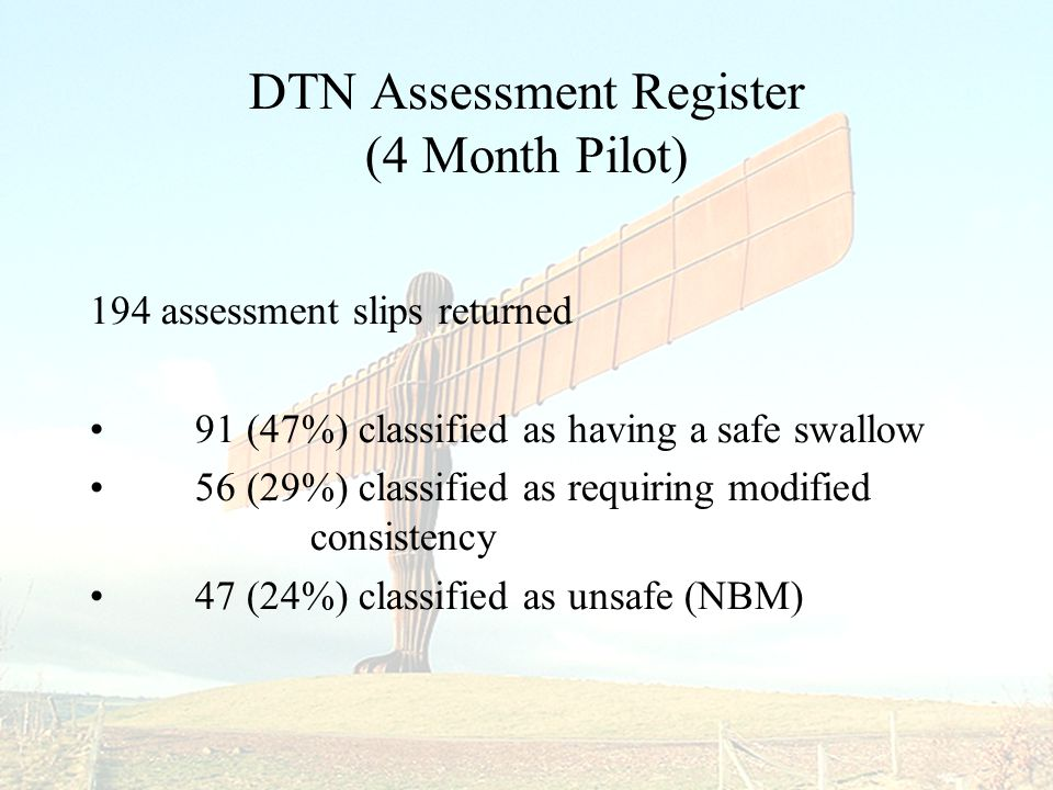 DTN Assessment Register (4 Month Pilot) 194 assessment slips returned 91 (47%) classified as having a safe swallow 56 (29%) classified as requiring modified consistency 47 (24%) classified as unsafe (NBM)