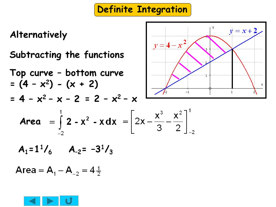 Definite Integration Area Top curve – bottom curve = (4 – x 2 ) - (x + 2) Alternatively Subtracting the functions = 4 – x 2 – x – 2 = 2 – x 2 – x A 1
