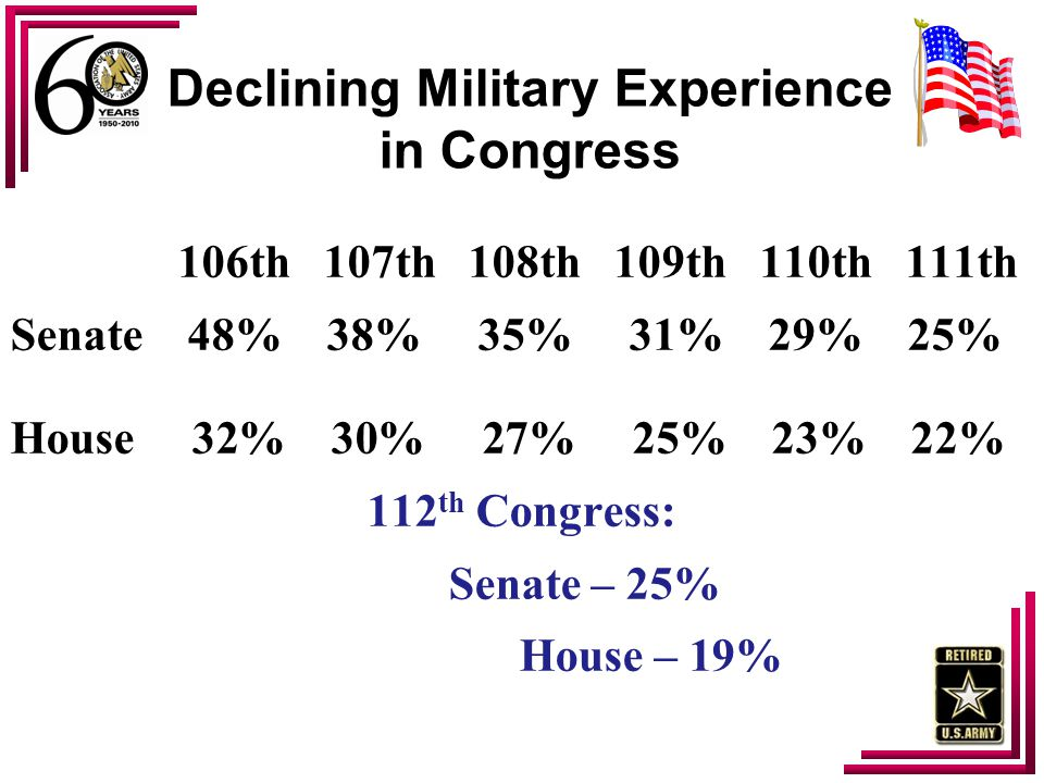 The Environment Unemployment at 9+/- % SECDEF wants $100 Billion Saving in 5 Years VA and DoD Healthcare Costs have increased dramatically Stress on the Force and Families Health Care Cost Shifting Entitlement Reform – Commission of Fiscal Responsibility and Reform