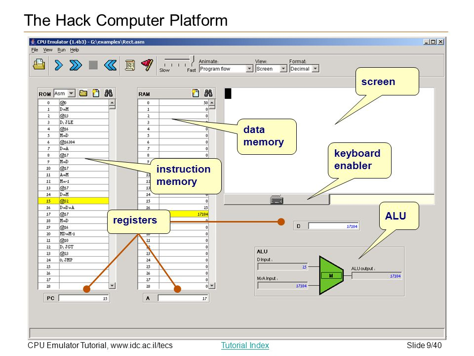 Slide 9/40CPU Emulator Tutorial, www.idc.ac.il/tecsTutorial Index instruction memory registers keyboard enabler screen data memory ALU The Hack Computer Platform