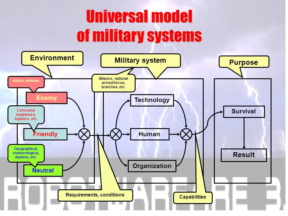 I developed a model for study of Military R&D, like an old model creator Universal model of military systems