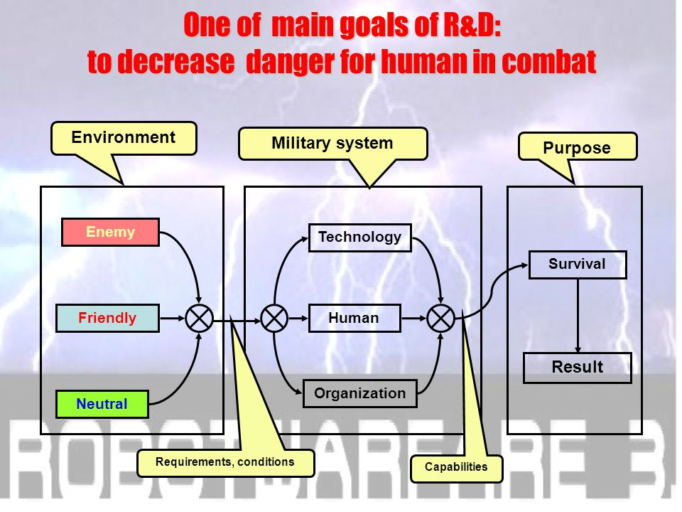 Third conclusion One of main goals of R&D: to decrease danger for human in combat