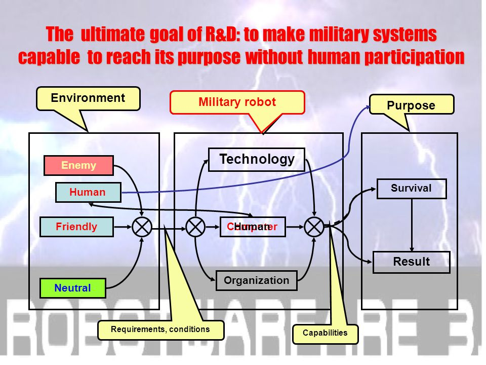 Fourth conclusion The ultimate goal of R&D: to make military systems capable to reach its purpose without human participation