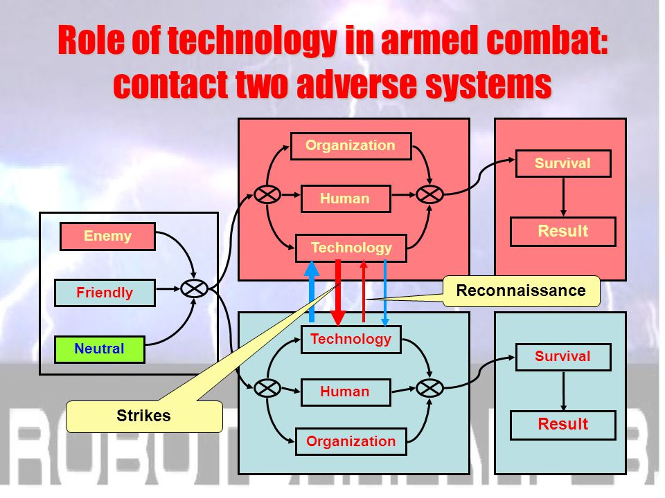 Fifth conclusion Role of technology in armed combat: contact two adverse systems