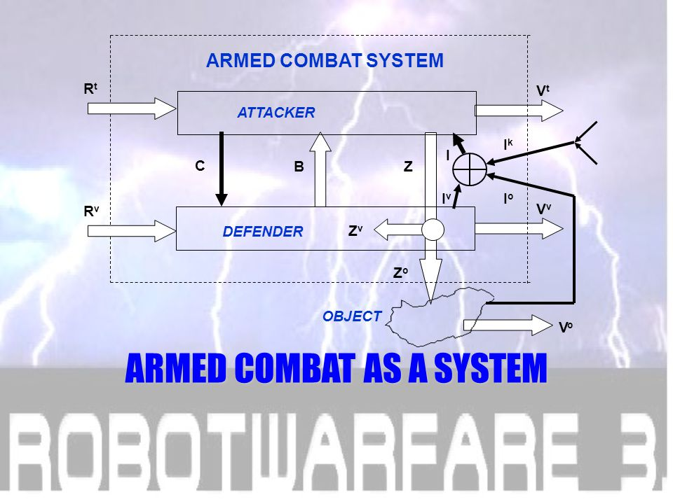 Z ZvZv ZoZo VtVt VvVv C B ARMED COMBAT SYSTEM RtRt RvRv VoVo OBJECT ATTACKER DEFENDER I v I IkIk IoIo On the first ROBOTWARFARE conference in 2001 I presented a model like this