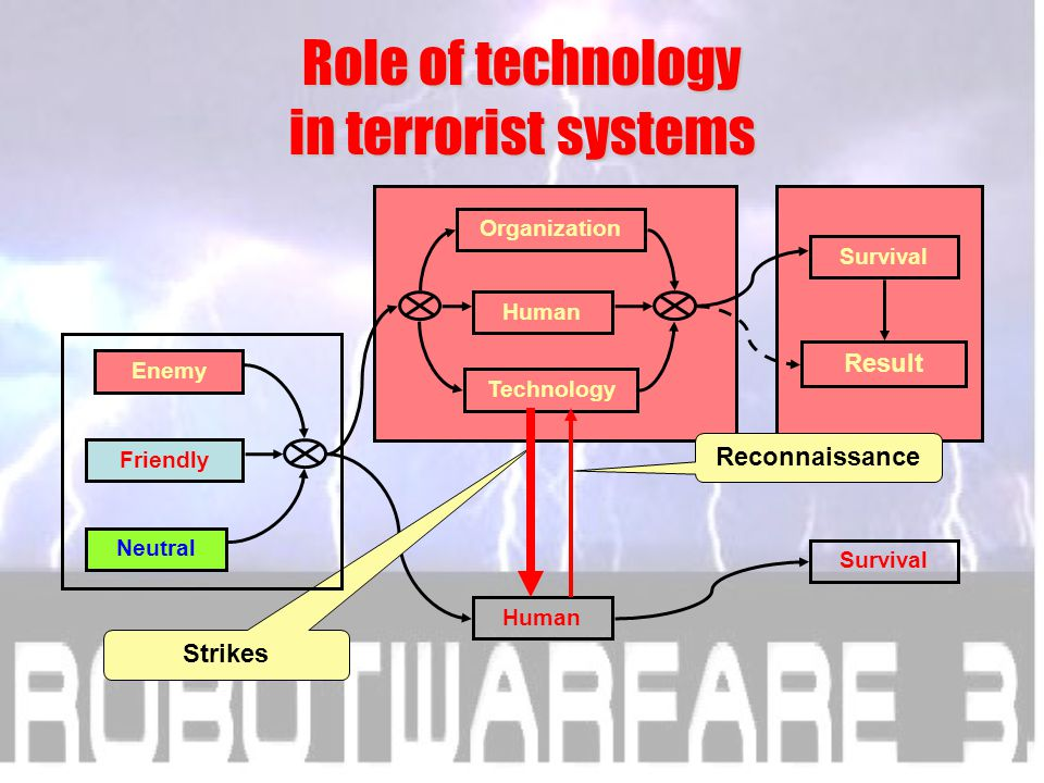 That's why I try: how does my new model work, if military system is a terrorist organization.