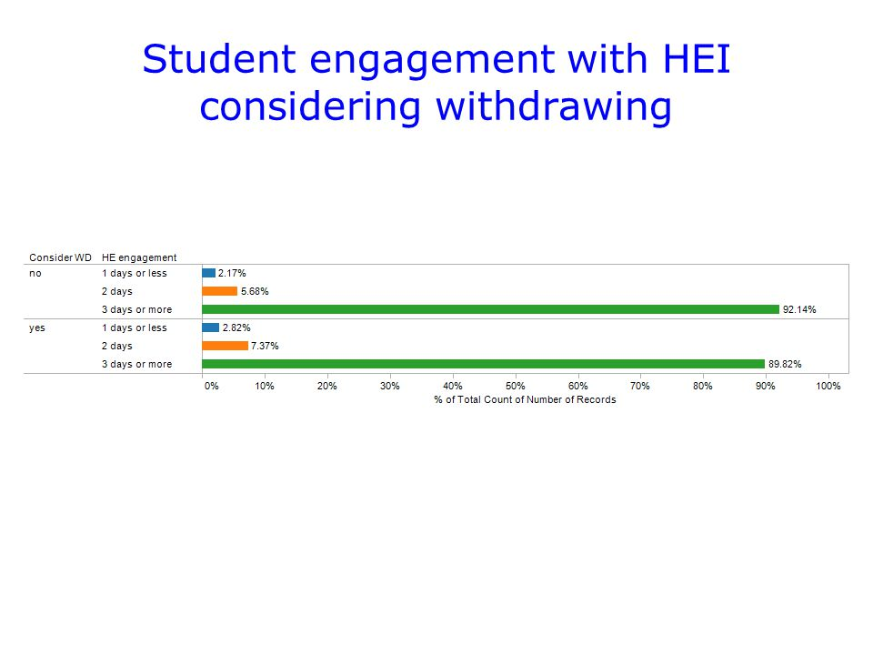 Student engagement with HEI considering withdrawing