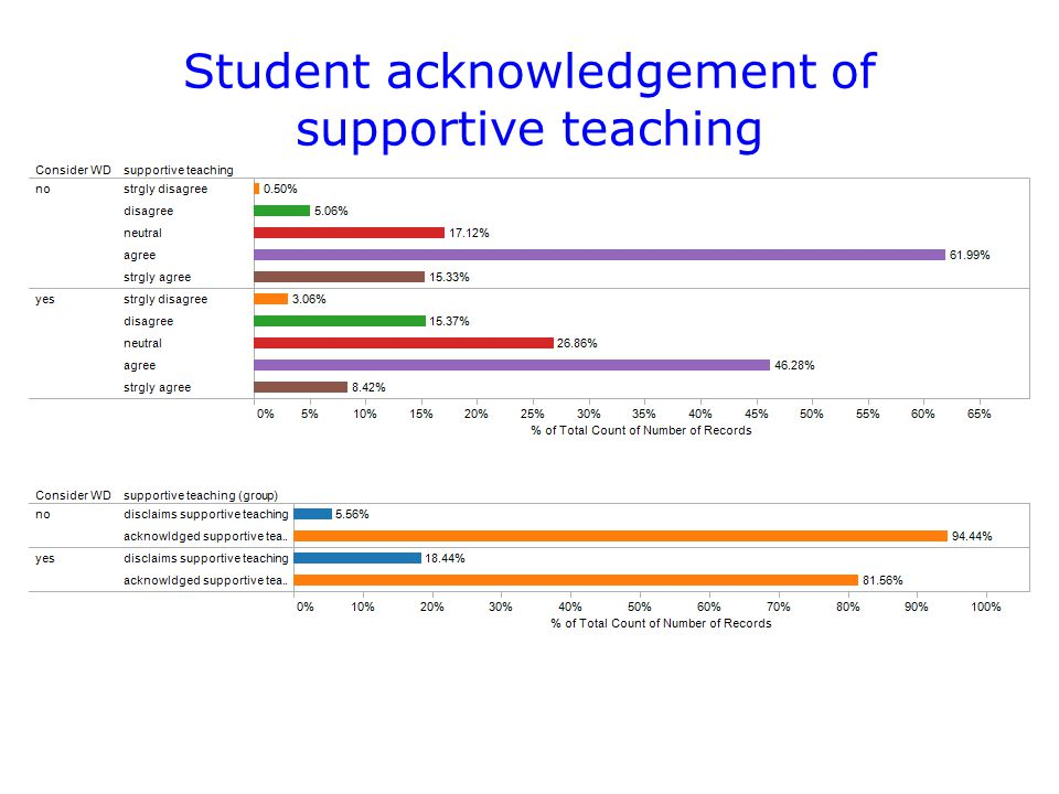 Student acknowledgement of supportive teaching