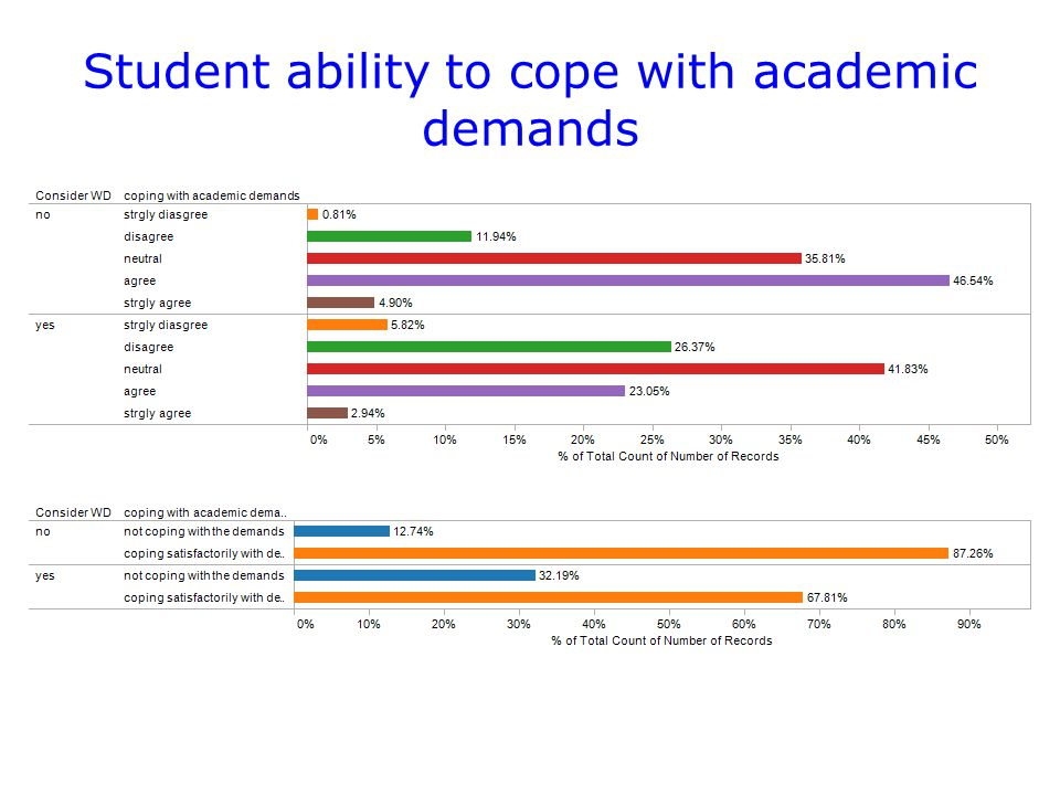 Student ability to cope with academic demands