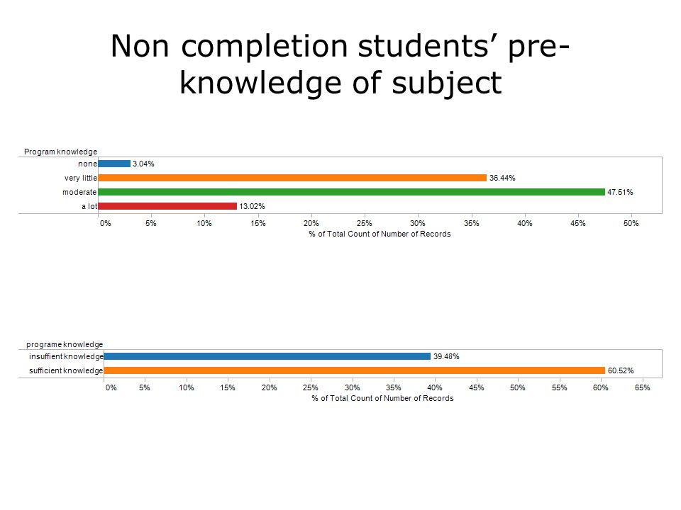 Non completion students' pre- knowledge of subject