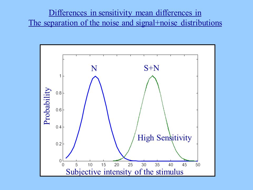 05101520253035404550 0 0.2 0.4 0.6 0.8 1 Subjective intensity of the stimulus Probability N S+N Differences in sensitivity mean differences in The separation of the noise and signal+noise distributions High Sensitivity