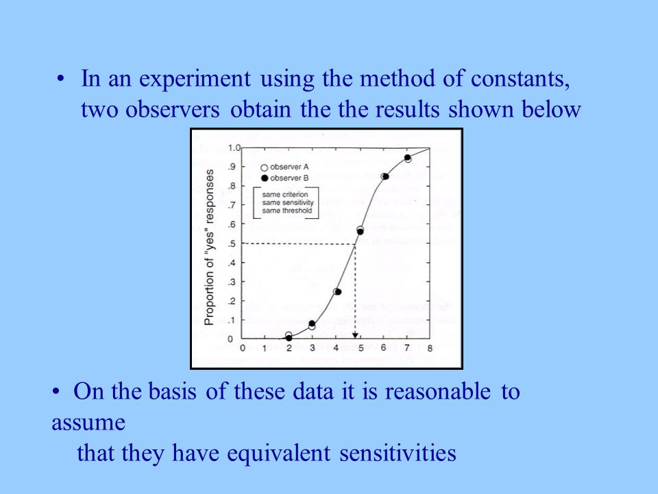 In an experiment using the method of constants, two observers obtain the the results shown below On the basis of these data it is reasonable to assume that they have equivalent sensitivities