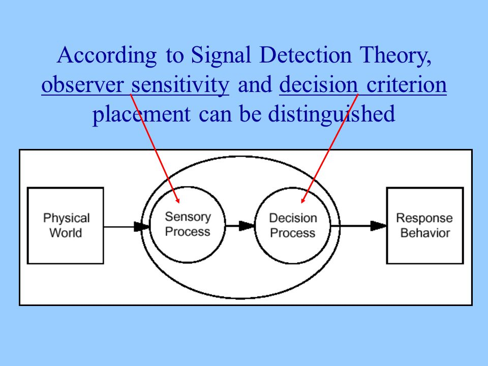 According to Signal Detection Theory, observer sensitivity and decision criterion placement can be distinguished