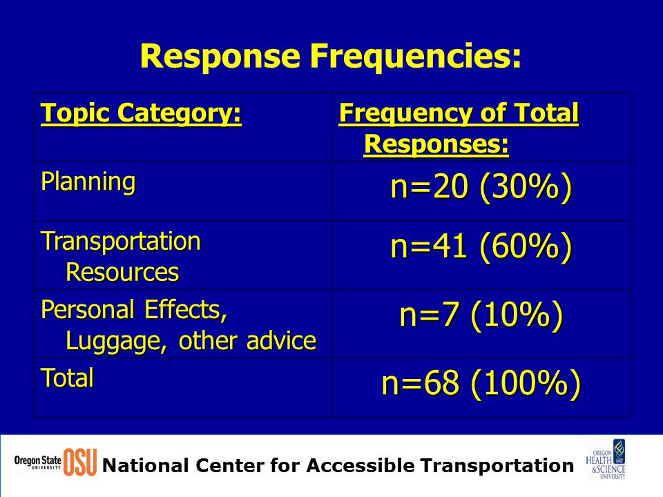 National Center for Accessible Transportation Response Frequencies: Topic Category: Frequency of Total Responses: Planning n=20 (30%) Transportation Resources n=41 (60%) Personal Effects, Luggage, other advice n=7 (10%) Total n=68 (100%)