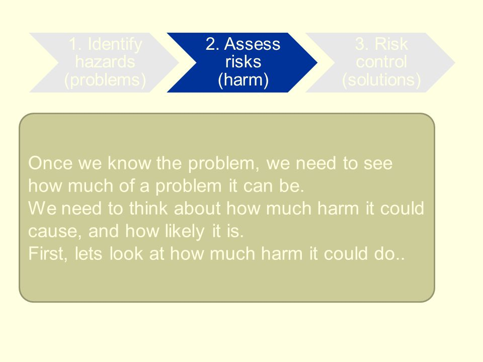 Once we know the problem, we need to see how much of a problem it can be. We need to think about how much harm it could cause, and how likely it is. F