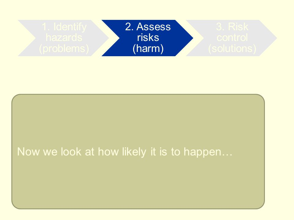 Now we look at how likely it is to happen… 2. Assess risks (harm) 1. Identify hazards (problems) 2. Assess risks (harm) 3. Risk control (solutions)