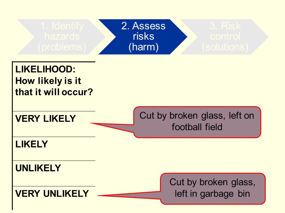 LIKELIHOOD: How likely is it that it will occur.CONSEQUENCES: How severely could it hurt someone.