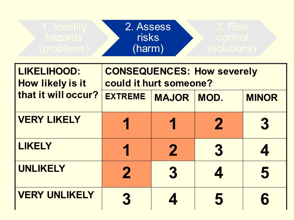 LIKELIHOOD: How likely is it that it will occur? CONSEQUENCES: How severely could it hurt someone? EXTREME MAJORMOD.MINOR VERY LIKELY 1123 LIKELY 1234