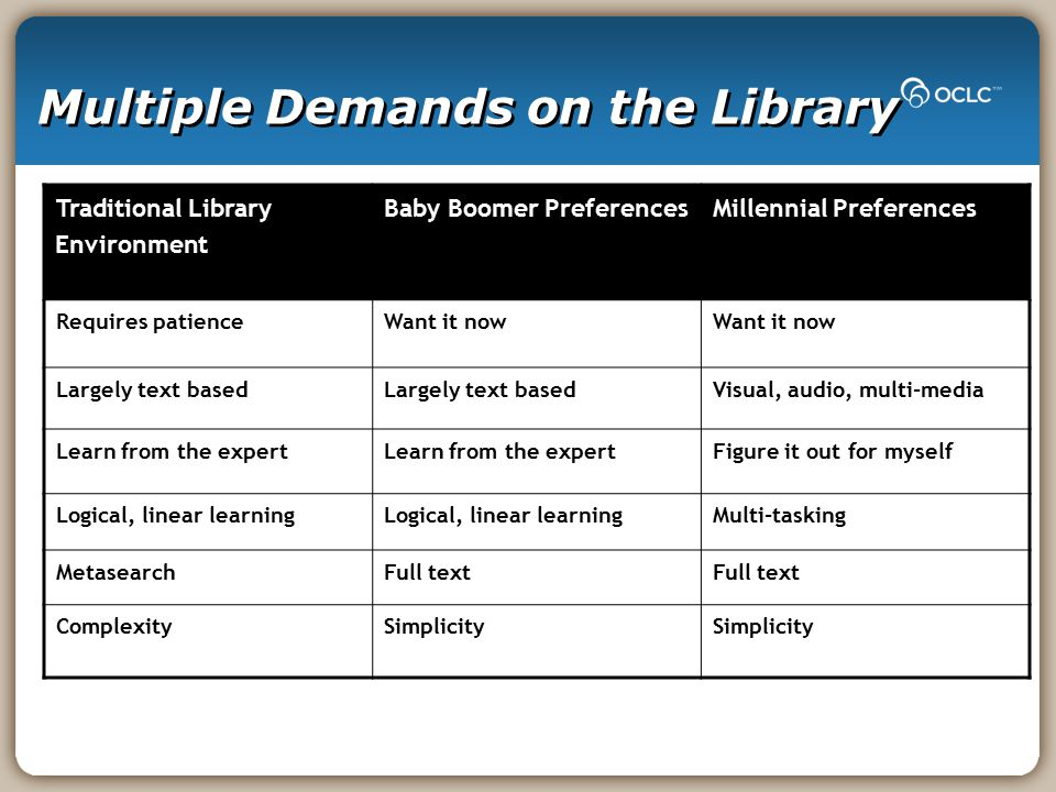 Multiple Demands on the Library Traditional Library Environment Baby Boomer PreferencesMillennial Preferences Requires patienceWant it now Largely text based Visual, audio, multi-media Learn from the expert Figure it out for myself Logical, linear learning Multi-tasking MetasearchFull text ComplexitySimplicity