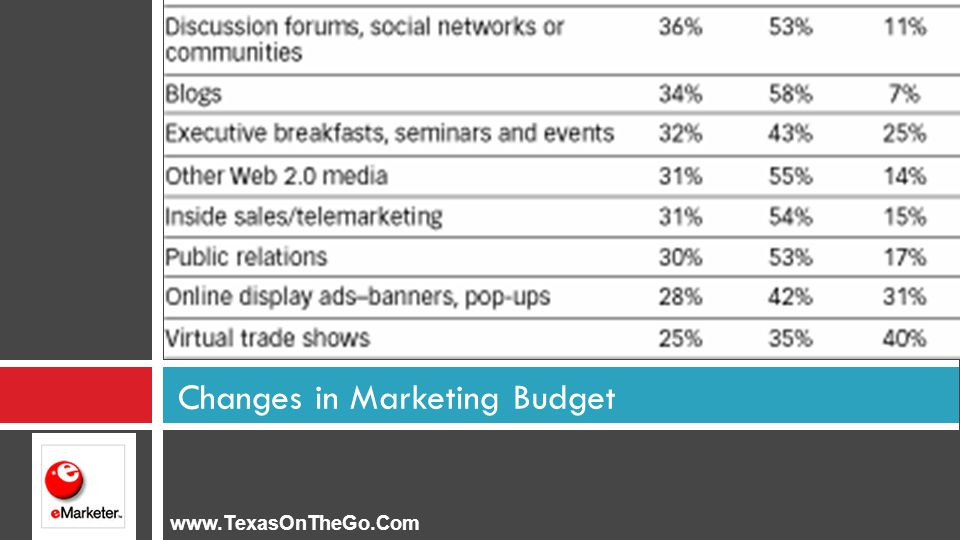 Changes in Marketing Budget www.TexasOnTheGo.Com