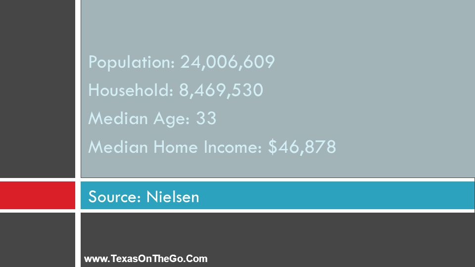 Population: 24,006,609 Household: 8,469,530 Median Age: 33 Median Home Income: $46,878 Source: Nielsen www.TexasOnTheGo.Com