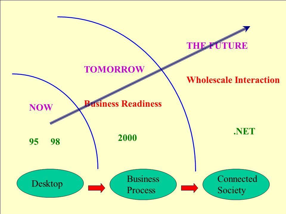 Desktop Business Process Connected Society TOMORROW Business Readiness 2000 NOW 95 98 THE FUTURE Wholescale Interaction.NET
