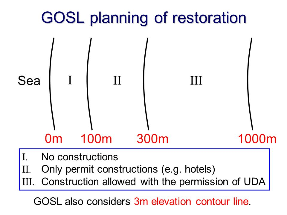 GOSL planning of restoration 0m 100m300m1000m I II III Sea I. No constructions II. Only permit constructions (e.g. hotels) III. Construction allowed w