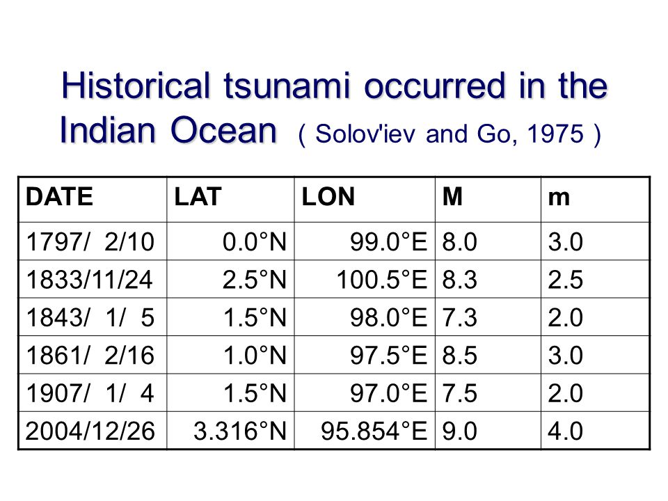 Historical tsunami occurred in the Indian Ocean Historical tsunami occurred in the Indian Ocean ( Solov iev and Go, 1975 ) DATELATLONMm 1797/ 2/100.0°N99.0°E8.03.0 1833/11/242.5°N100.5°E8.32.5 1843/ 1/ 51.5°N98.0°E7.32.0 1861/ 2/161.0°N97.5°E8.53.0 1907/ 1/ 41.5°N97.0°E7.52.0 2004/12/263.316°N95.854°E9.04.0
