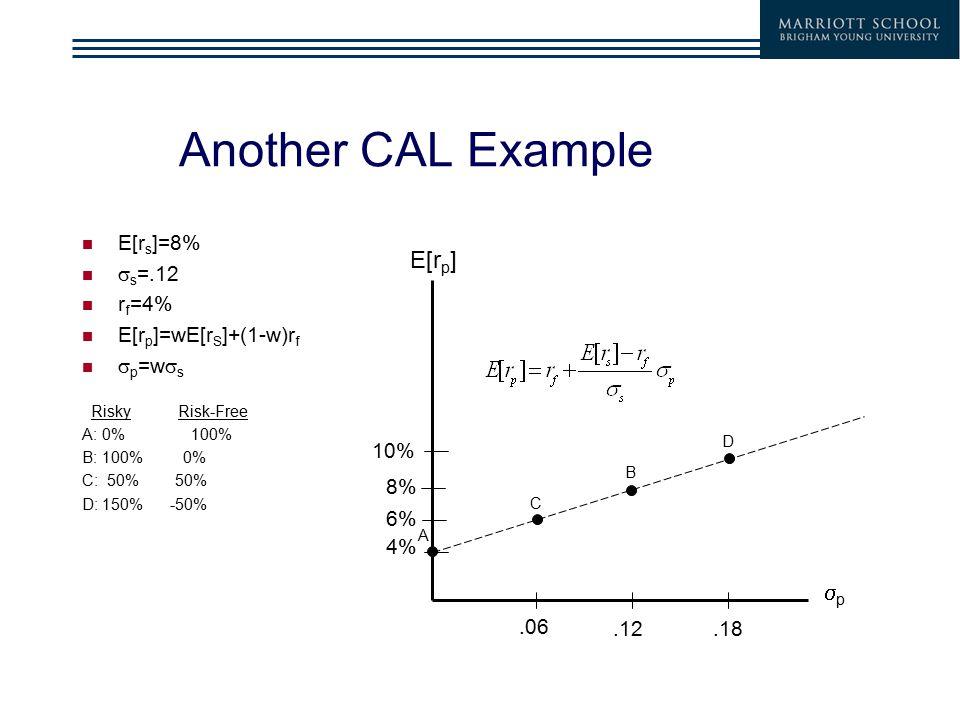 Another CAL Example E[r s ]=8%  s =.12 r f =4% E[r p ]=wE[r S ]+(1-w)r f  p =w  s RiskyRisk-Free A: 0% 100% B: 100% 0% C: 50% 50% D: 150% -50% 4% E[r p ] pp A 8%.12 B.06 6% C.18 10% D