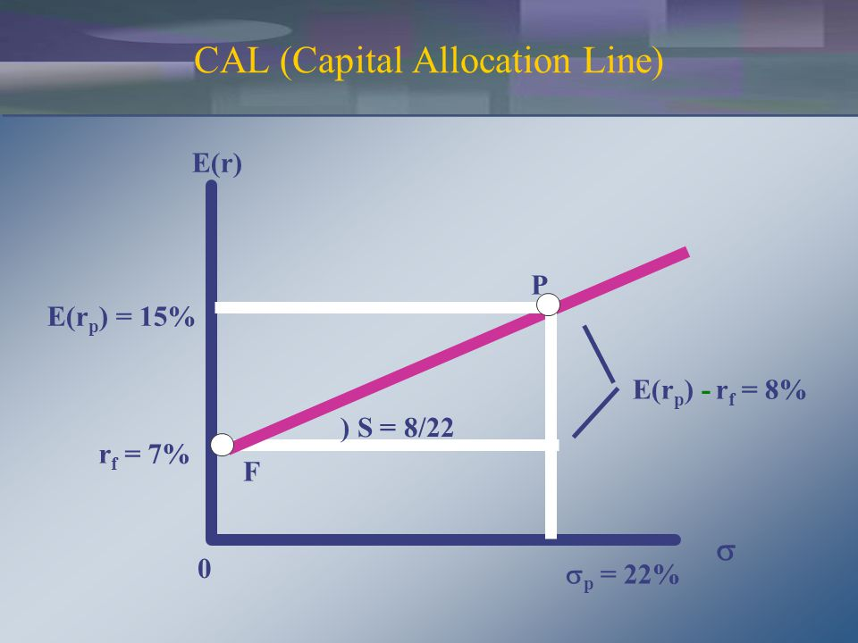 CAL (Capital Allocation Line) E(r) E(r p ) = 15% r f = 7%  p = 22% 0 P F ) S = 8/22 E(r p ) -r f = 8% 