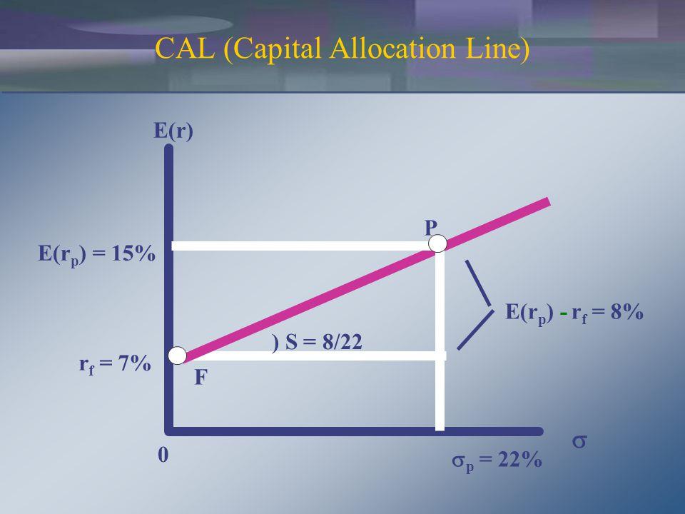 CAL (Capital Allocation Line) E(r) E(r p ) = 15% r f = 7%  p = 22% 0 P F ) S = 8/22 E(r p ) -r f = 8% 