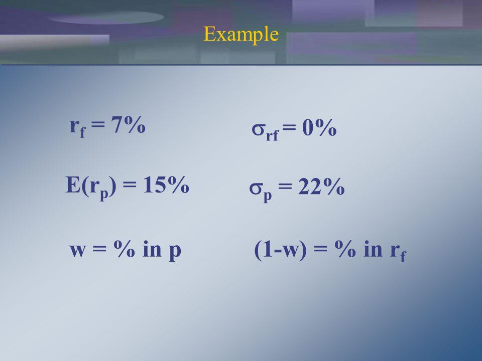 r f = 7%  rf = 0% E(r p ) = 15%  p = 22% w = % in p(1-w) = % in r f Example
