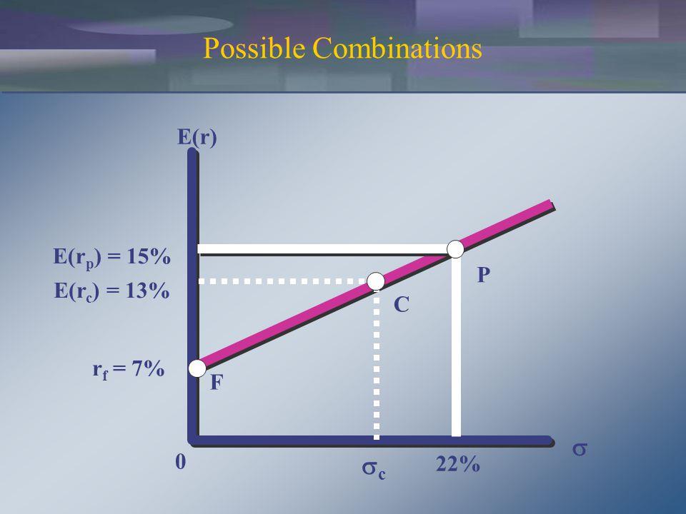 Possible Combinations E(r) E(r p ) = 15% r f = 7% 22% 0 P F  cc E(r c ) = 13% C