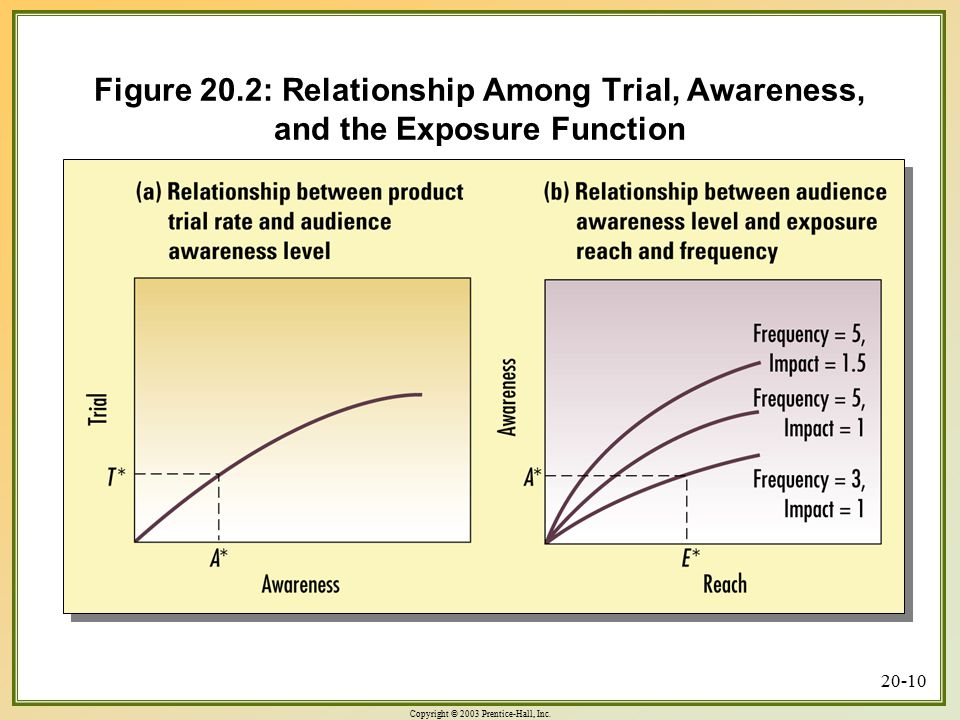 Copyright © 2003 Prentice-Hall, Inc. 20-10 Figure 20.2: Relationship Among Trial, Awareness, and the Exposure Function