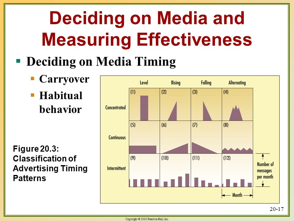 Copyright © 2003 Prentice-Hall, Inc. 20-17 Figure 20.3: Classification of Advertising Timing Patterns Deciding on Media and Measuring Effectiveness 