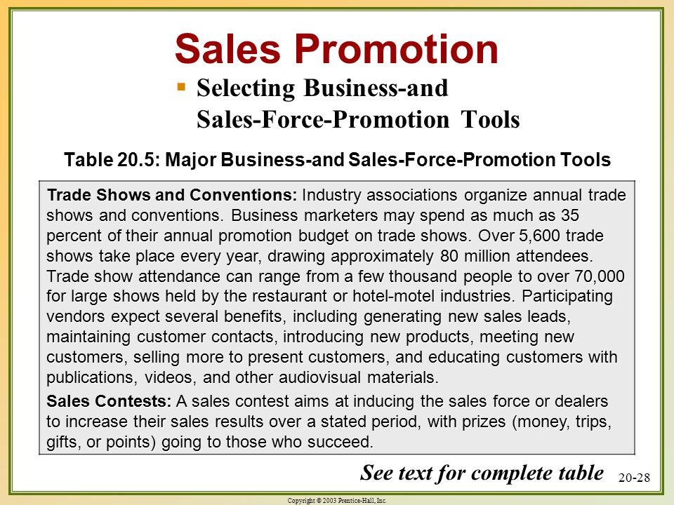 Copyright © 2003 Prentice-Hall, Inc. 20-28 Table 20.5: Major Business-and Sales-Force-Promotion Tools Trade Shows and Conventions: Industry associatio