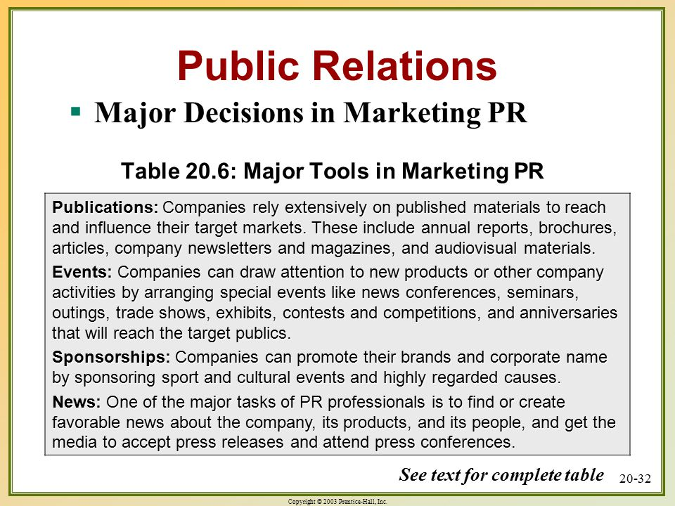 Copyright © 2003 Prentice-Hall, Inc. 20-32 Table 20.6: Major Tools in Marketing PR Publications: Companies rely extensively on published materials to