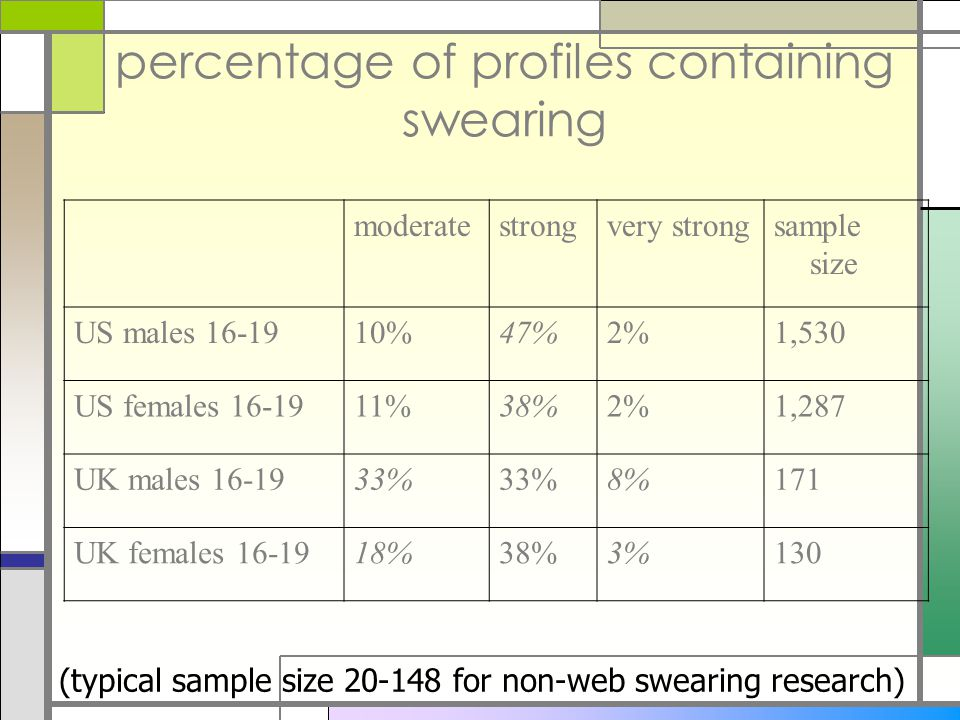 percentage of profiles containing swearing moderatestrongvery strongsample size US males 16-1910%47%2%1,530 US females 16-1911%38%2%1,287 UK males 16-