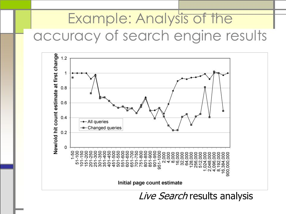 Example: Analysis of the accuracy of search engine results Live Search results analysis