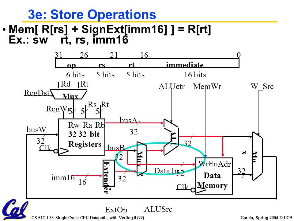 CS 61C L33 Single Cycle CPU Datapath, with Verilog II (22) Garcia, Spring 2004 © UCB 3e: Store Operations Mem[ R[rs] + SignExt[imm16] ] = R[rt] Ex.: sw rt, rs, imm16 oprsrtimmediate 016212631 6 bits16 bits5 bits 32 ALUctr Clk busW RegWr 32 busA 32 busB 555 RwRaRb 32 32-bit Registers Rs Rt Rd RegDst Extender Mux 32 16 imm16 ALUSrc ExtOp Clk Data In WrEn 32 Adr Data Memory MemWr ALU 32 Mu x W_Src