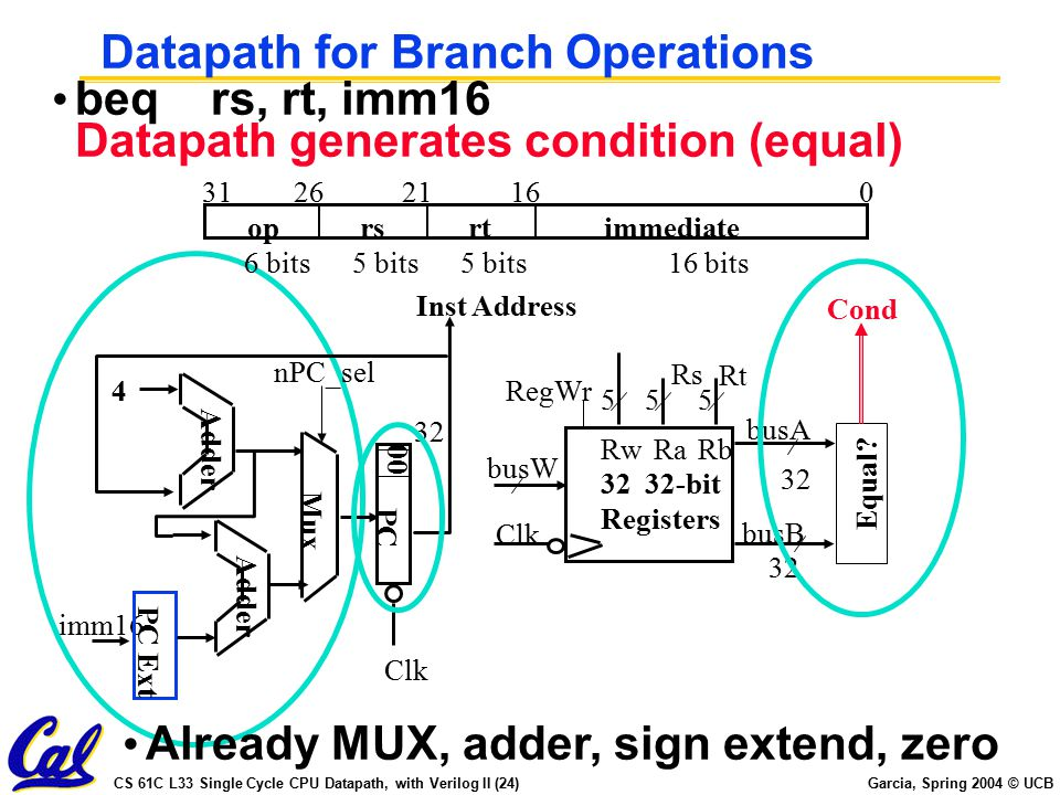 CS 61C L33 Single Cycle CPU Datapath, with Verilog II (24) Garcia, Spring 2004 © UCB Datapath for Branch Operations beq rs, rt, imm16 Datapath generates condition (equal) oprsrtimmediate 016212631 6 bits16 bits5 bits 32 imm16 PC Clk 00 Adder Mux Adder 4 nPC_sel Clk busW RegWr 32 busA 32 busB 555 RwRaRb 32 32-bit Registers Rs Rt Equal.