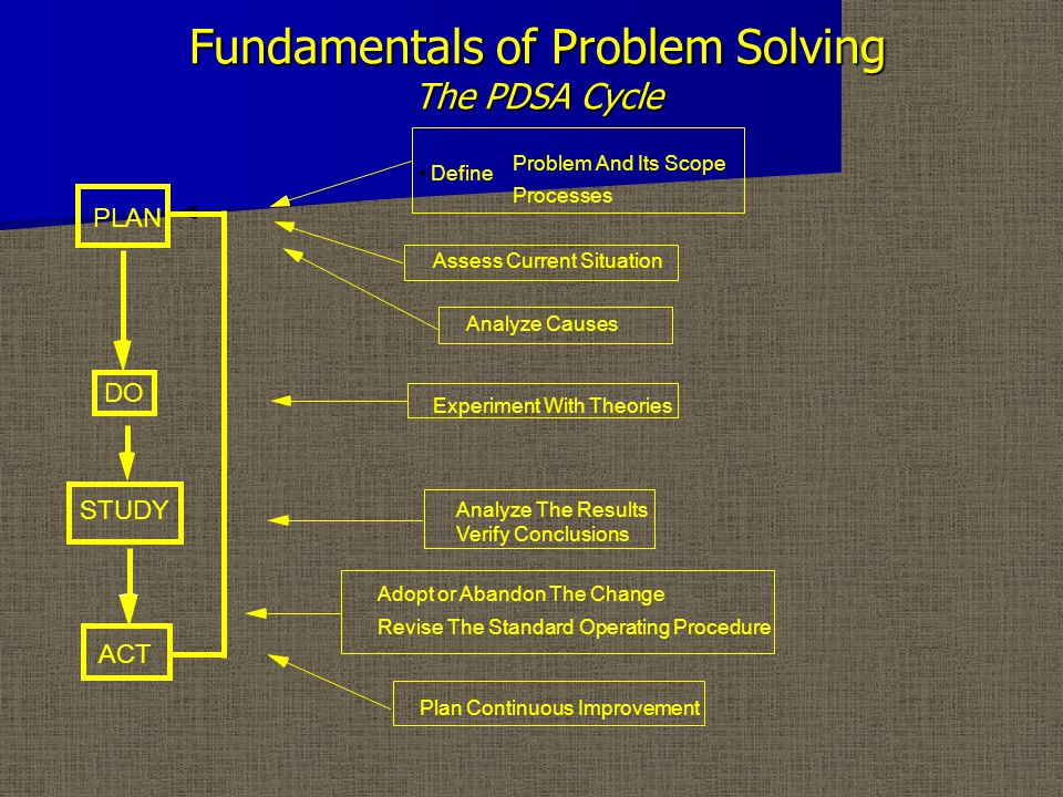 Fundamentals of Problem Solving The PDSA Cycle PLAN Problem And Its Scope Processes Define Assess Current Situation Analyze Causes DO Experiment With Theories STUDY Analyze The Results Verify Conclusions ACT Adopt or Abandon The Change Revise The Standard Operating Procedure Plan Continuous Improvement