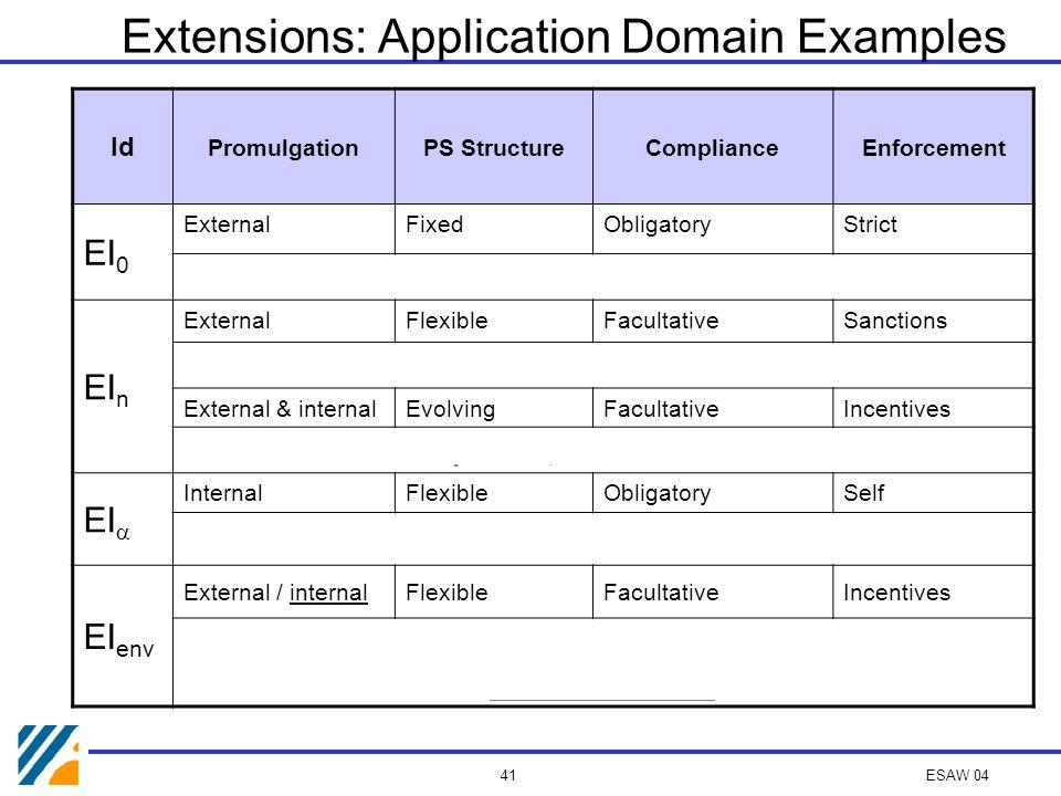 ESAW 04 40 Other Extensions: Taxonomy (2) Promulgation External, Internal Compliance Obligatory Facultative Enforcement Strict Sanctions Self-enforced