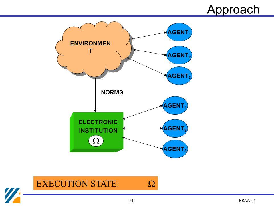 ESAW 04 73 Institution execution